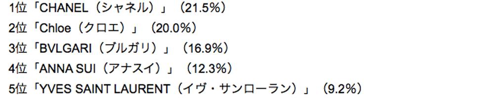 kousui-ranking-brand-F